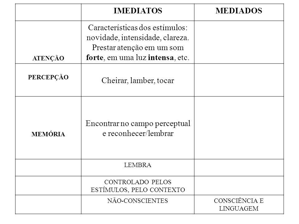 IMEDIATOSMEDIADOS ATENÇÃO Características dos estímulos: novidade, intensidade, clareza. Prestar atenção em um som forte, em uma luz intensa, etc. PER