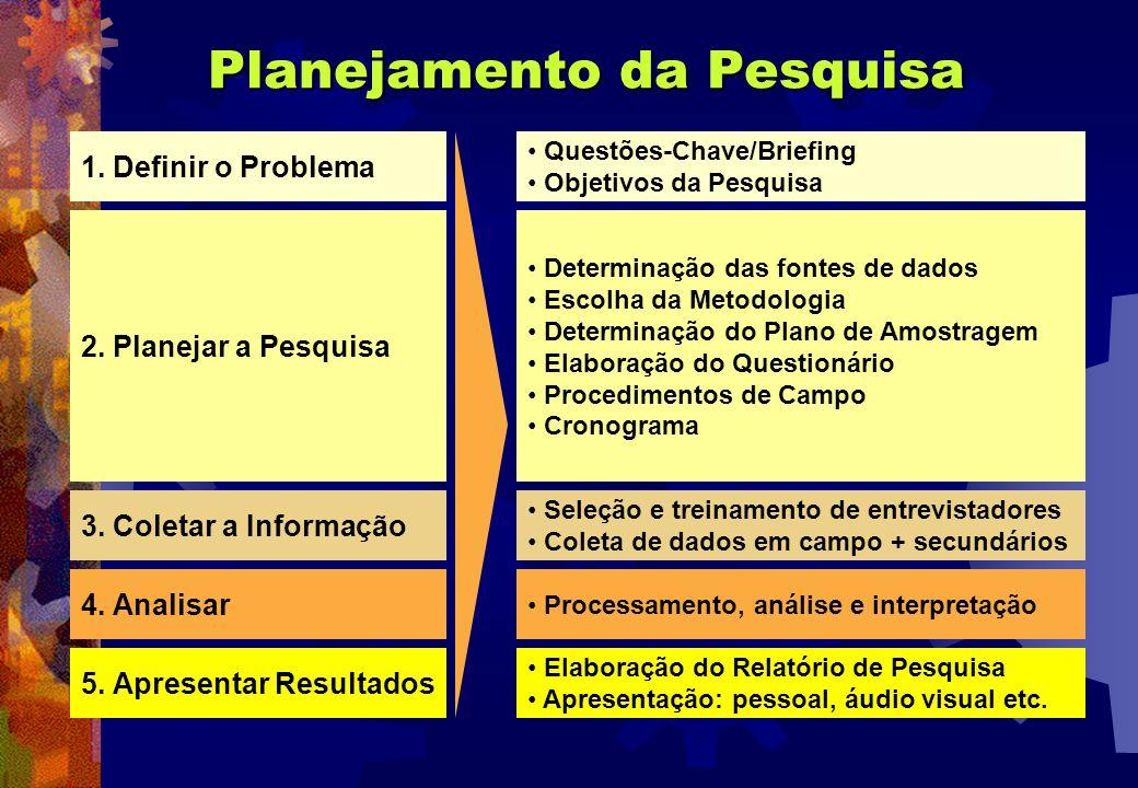 Planejamento da Pesquisa 1. Definir o Problema 2. Planejar a Pesquisa 3. Coletar a Informação 4. Analisar 5. Apresentar Resultados Questões-Chave/Brie