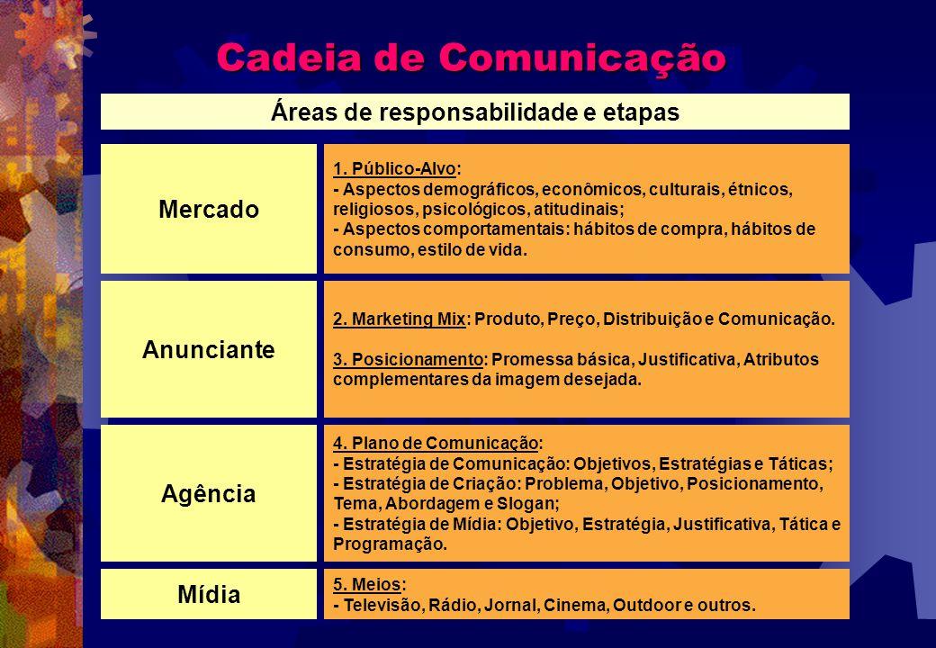 Cadeia de Comunicação Áreas de responsabilidade e etapas Anunciante 2. Marketing Mix: Produto, Preço, Distribuição e Comunicação. 3. Posicionamento: P