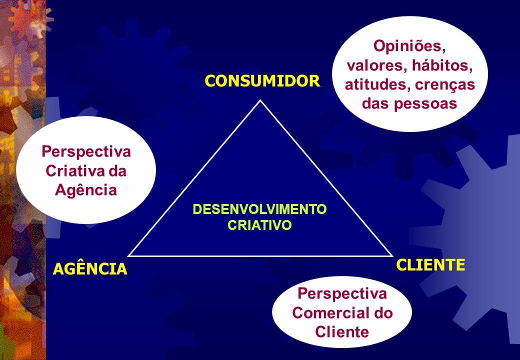 DESENVOLVIMENTO CRIATIVO CONSUMIDOR CLIENTE AGÊNCIA Opiniões, valores, hábitos, atitudes, crenças das pessoas Perspectiva Criativa da Agência Perspect