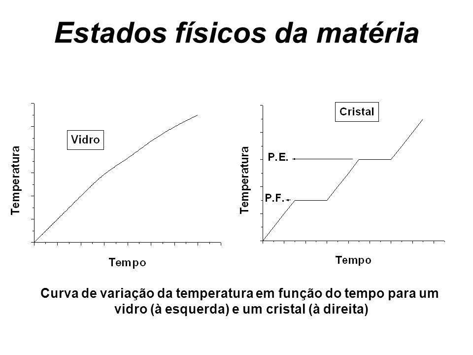 Estados físicos da matéria Curva de variação da temperatura em função do tempo para um vidro (à esquerda) e um cristal (à direita)