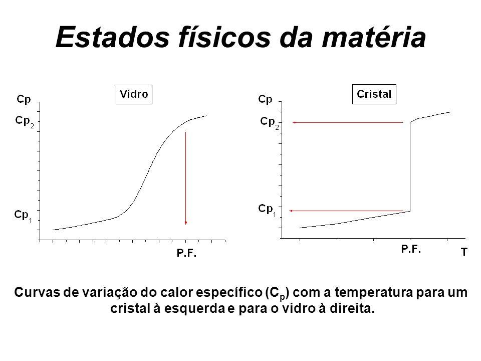 Estados físicos da matéria Curvas de variação do calor específico (C p ) com a temperatura para um cristal à esquerda e para o vidro à direita.