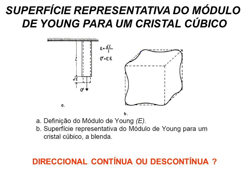 SUPERFÍCIE REPRESENTATIVA DO MÓDULO DE YOUNG PARA UM CRISTAL CÚBICO DIRECCIONAL CONTÍNUA OU DESCONTÍNUA ?