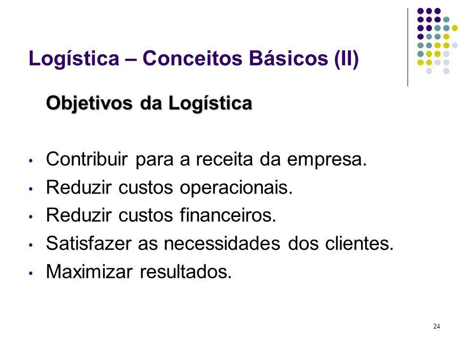 24 Logística – Conceitos Básicos (II) Objetivos da Logística Contribuir para a receita da empresa. Reduzir custos operacionais. Reduzir custos finance