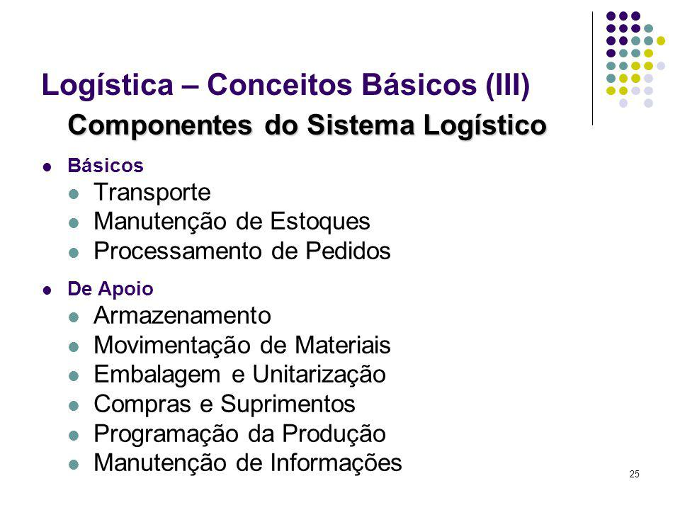25 Logística – Conceitos Básicos (III) Componentes do Sistema Logístico Básicos Transporte Manutenção de Estoques Processamento de Pedidos De Apoio Armazenamento Movimentação de Materiais Embalagem e Unitarização Compras e Suprimentos Programação da Produção Manutenção de Informações