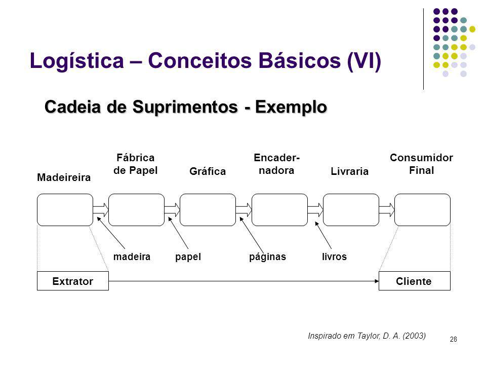 28 Logística – Conceitos Básicos (VI) Cadeia de Suprimentos - Exemplo Madeireira Fábrica de Papel Gráfica Encader- nadora Livraria Consumidor Final Ex
