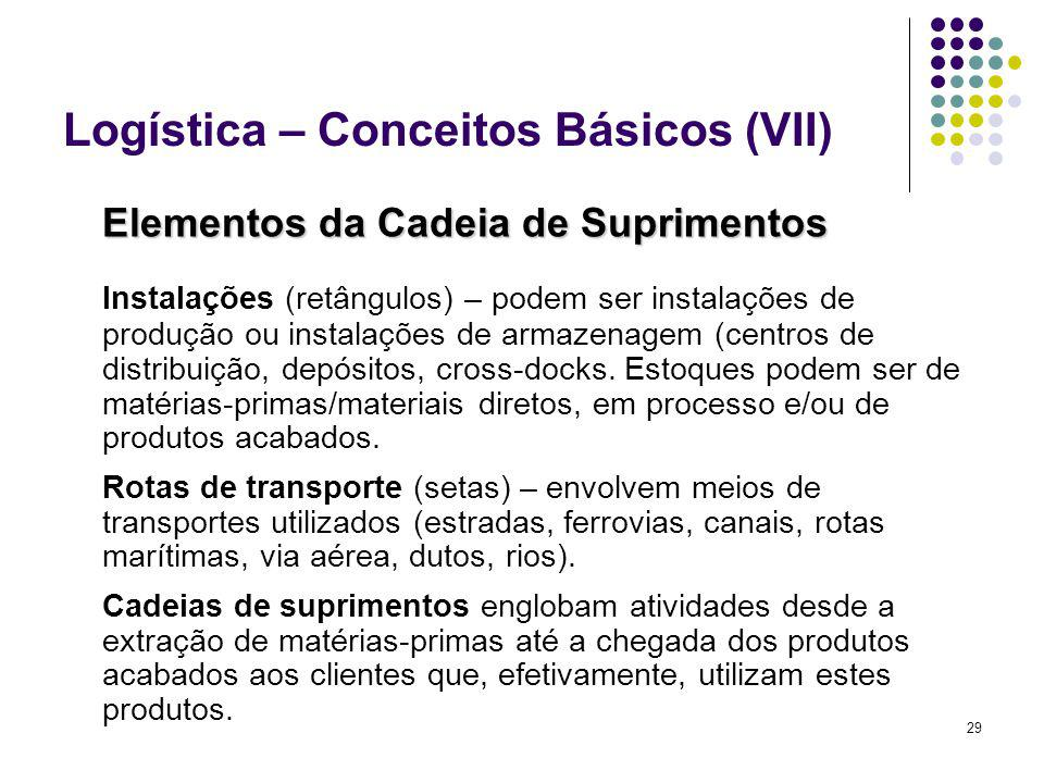29 Logística – Conceitos Básicos (VII) Elementos da Cadeia de Suprimentos Instalações (retângulos) – podem ser instalações de produção ou instalações de armazenagem (centros de distribuição, depósitos, cross-docks.
