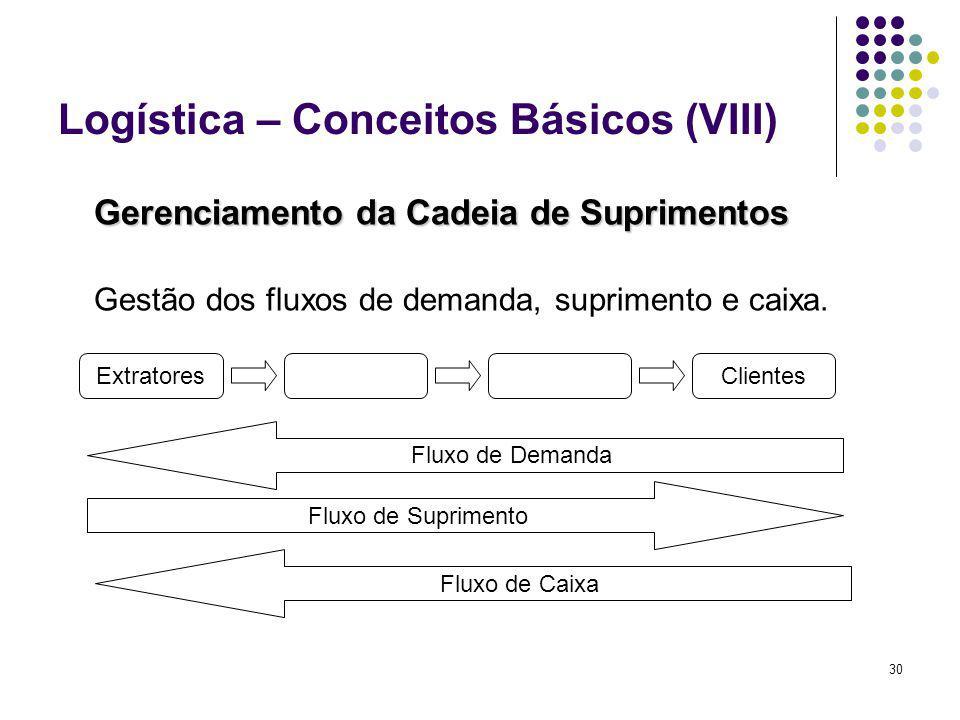 30 Logística – Conceitos Básicos (VIII) Gerenciamento da Cadeia de Suprimentos Gestão dos fluxos de demanda, suprimento e caixa. ExtratoresClientes Fl