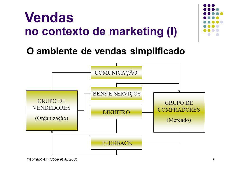 4 O ambiente de vendas simplificado GRUPO DE VENDEDORES (Organização) GRUPO DE COMPRADORES (Mercado) COMUNICAÇÃO BENS E SERVIÇOS DINHEIRO FEEDBACK Vendas no contexto de marketing (I) Inspirado em Gobe et al, 2001