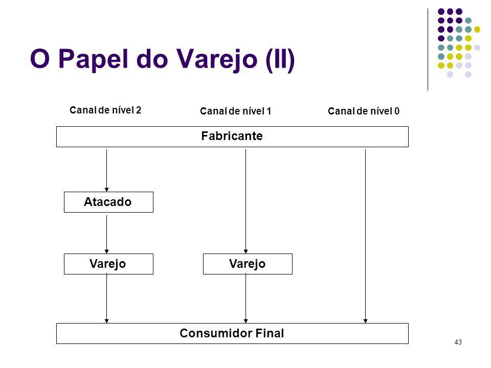43 O Papel do Varejo (II) Fabricante Atacado Varejo Consumidor Final Canal de nível 2 Canal de nível 1Canal de nível 0