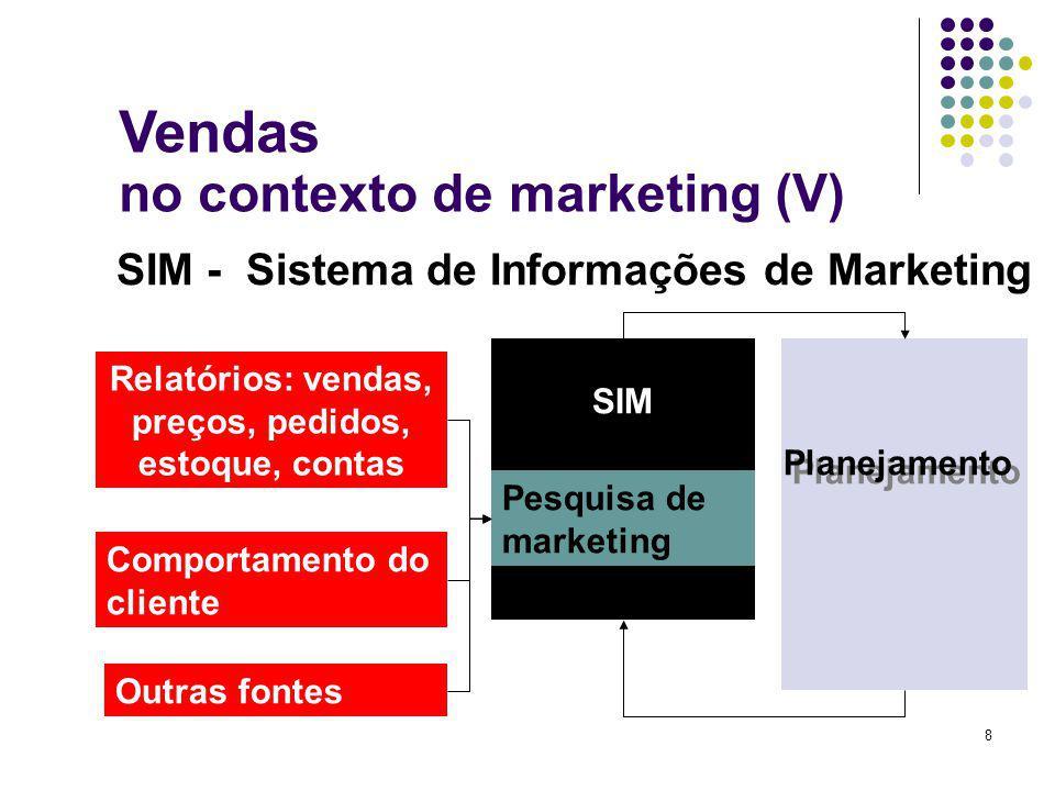 8 SIM - Sistema de Informações de Marketing Relatórios: vendas, preços, pedidos, estoque, contas Pesquisa de marketing Comportamento do cliente Outras fontes SIM Planejamento Vendas no contexto de marketing (V)