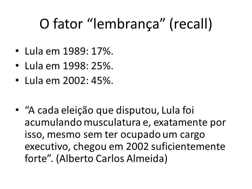 O fator lembrança (recall) Lula em 1989: 17%. Lula em 1998: 25%. Lula em 2002: 45%. A cada eleição que disputou, Lula foi acumulando musculatura e, ex