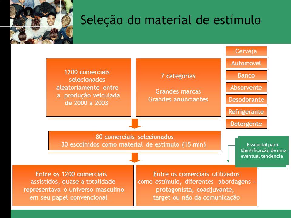 1200 comerciais selecionados aleatoriamente entre a produção veiculada de 2000 a 2003 7 categorias Grandes marcas Grandes anunciantes Cerveja Automóve