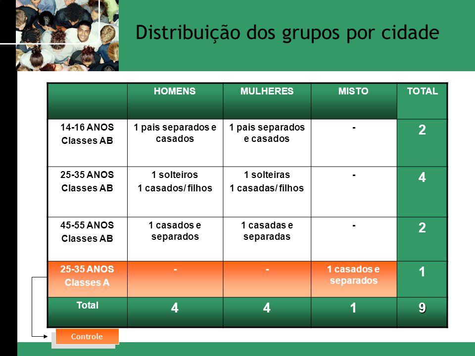 HOMENSMULHERESMISTOTOTAL 14-16 ANOS Classes AB 1 pais separados e casados - 2 25-35 ANOS Classes AB 1 solteiros 1 casados/ filhos 1 solteiras 1 casada