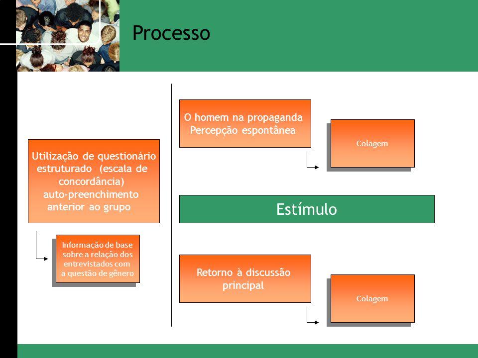 Utilização de questionário estruturado (escala de concordância) auto-preenchimento anterior ao grupo Informação de base sobre a relação dos entrevista