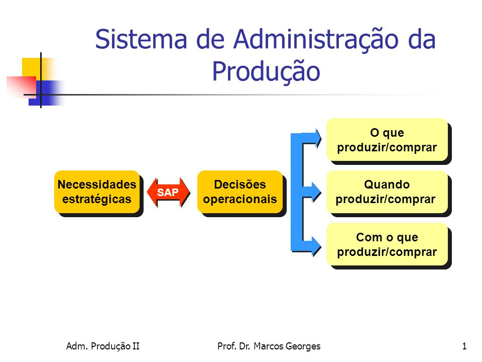 Adm. Produção IIProf. Dr. Marcos Georges1 Com o que produzir/comprar Com o que produzir/comprar Quando produzir/comprar Quando produzir/comprar O que