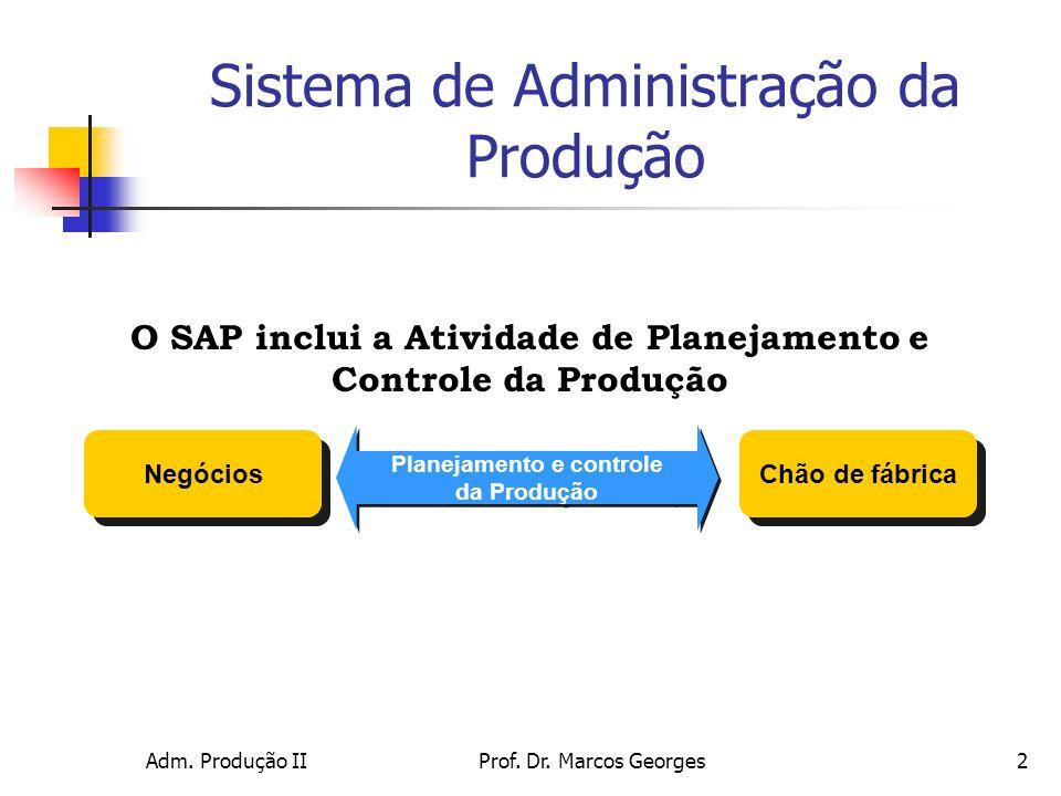 Adm. Produção IIProf. Dr. Marcos Georges2 Sistema de Administração da Produção Negócios Chão de fábrica Planejamento e controle da Produção Planejamen