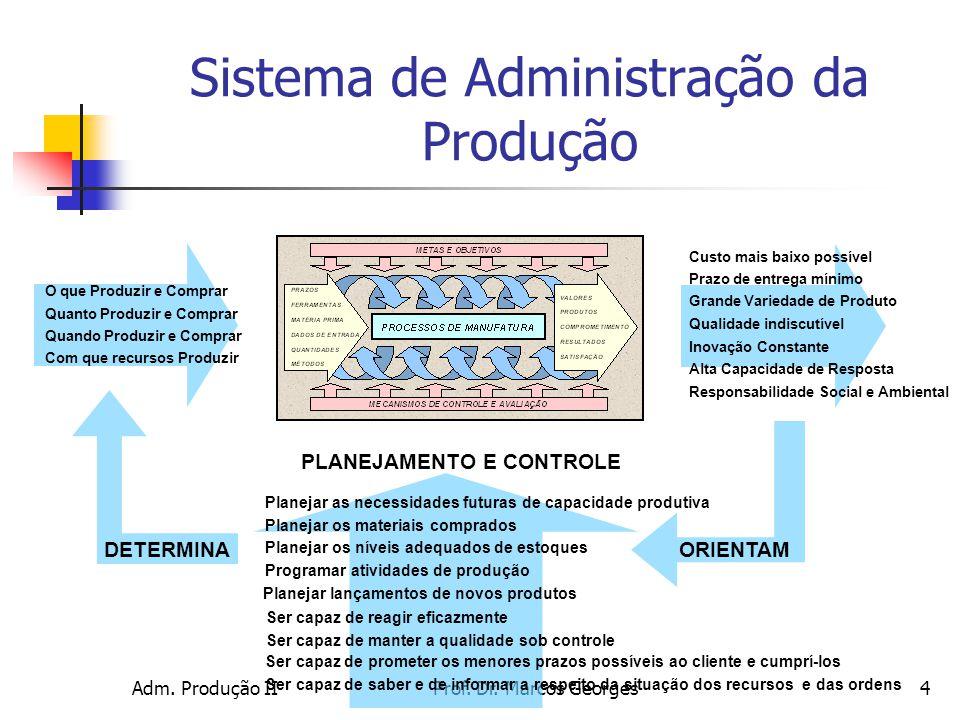 Adm. Produção IIProf. Dr. Marcos Georges4 Sistema de Administração da Produção Planejar as necessidades futuras de capacidade produtiva Planejar os ma