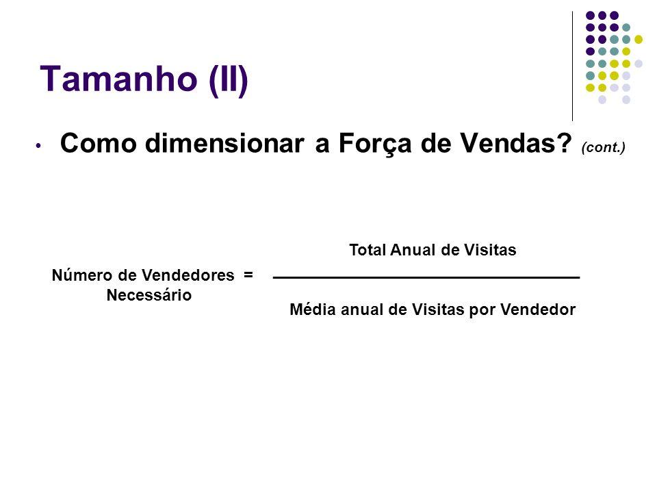 Tamanho (II) Como dimensionar a Força de Vendas? (cont.) Total Anual de Visitas __________________________________ Média anual de Visitas por Vendedor