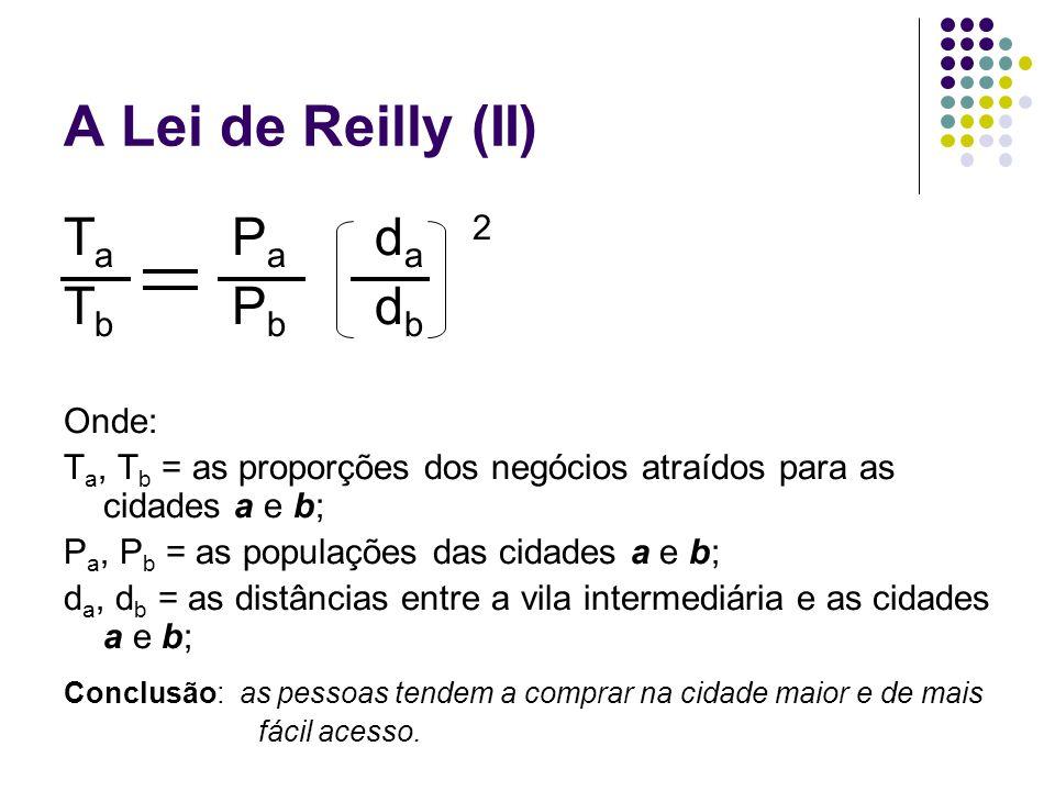 A Lei de Reilly (II) T a P a d a 2 T b P b d b Onde: T a, T b = as proporções dos negócios atraídos para as cidades a e b; P a, P b = as populações da