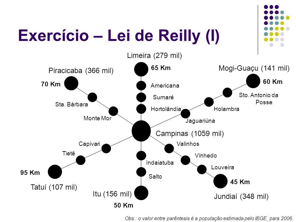 Exercício – Lei de Reilly (I) Limeira (279 mil) Itu (156 mil) Piracicaba (366 mil) Jundiaí (348 mil) Campinas (1059 mil) Tatuí (107 mil) Mogi-Guaçu (1