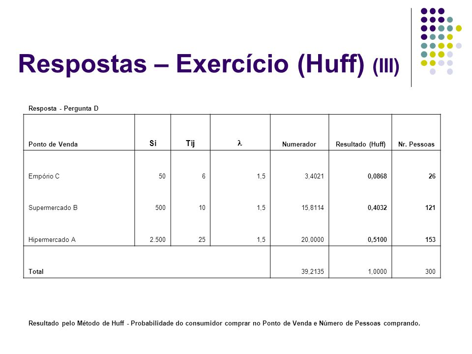 Respostas – Exercício (Huff) (III) Resposta - Pergunta D Ponto de Venda SiTij NumeradorResultado (Huff)Nr. Pessoas Empório C5061,53,40210,086826 Super