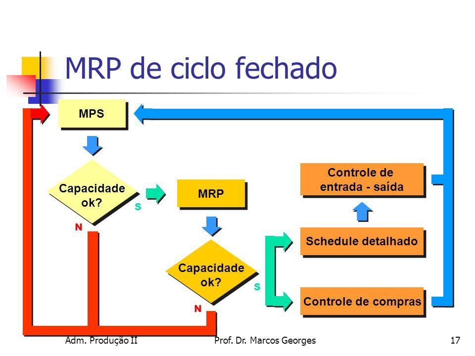 Adm.Produção IIProf. Dr. Marcos Georges17 MRP de ciclo fechado MPS MRP Capacidade ok.