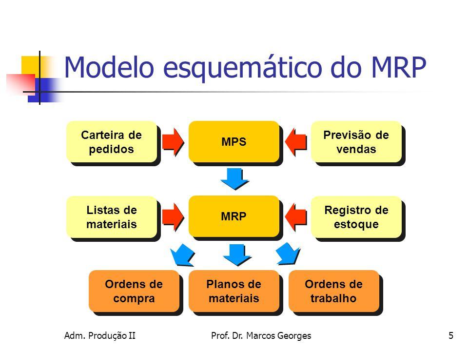 Adm. Produção IIProf. Dr. Marcos Georges16 Exemplo de cálculo MRP Nível 2
