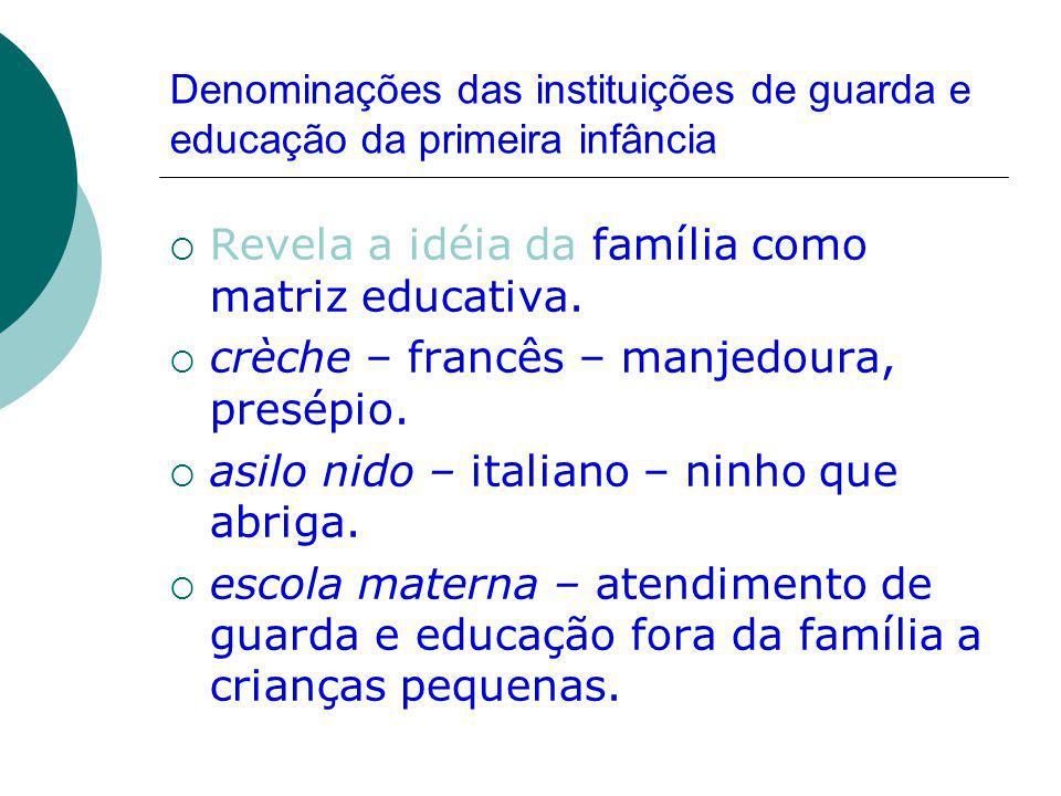 Denominações das instituições de guarda e educação da primeira infância Revela a idéia da família como matriz educativa.
