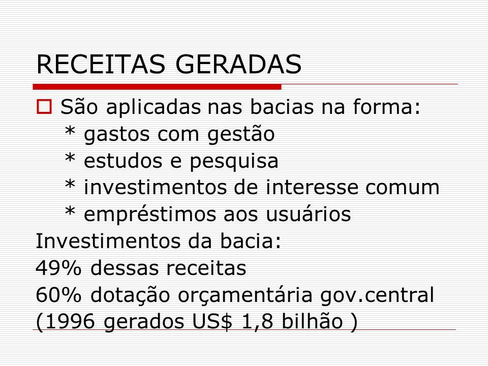 RECEITAS GERADAS São aplicadas nas bacias na forma: * gastos com gestão * estudos e pesquisa * investimentos de interesse comum * empréstimos aos usuários Investimentos da bacia: 49% dessas receitas 60% dotação orçamentária gov.central (1996 gerados US$ 1,8 bilhão )
