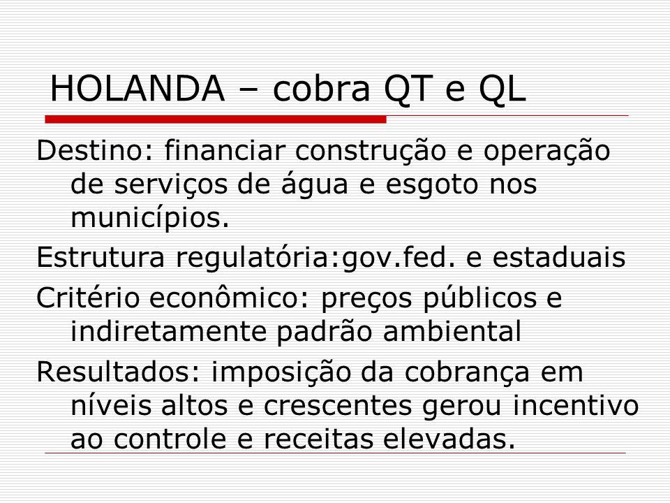 HOLANDA – cobra QT e QL Destino: financiar construção e operação de serviços de água e esgoto nos municípios.