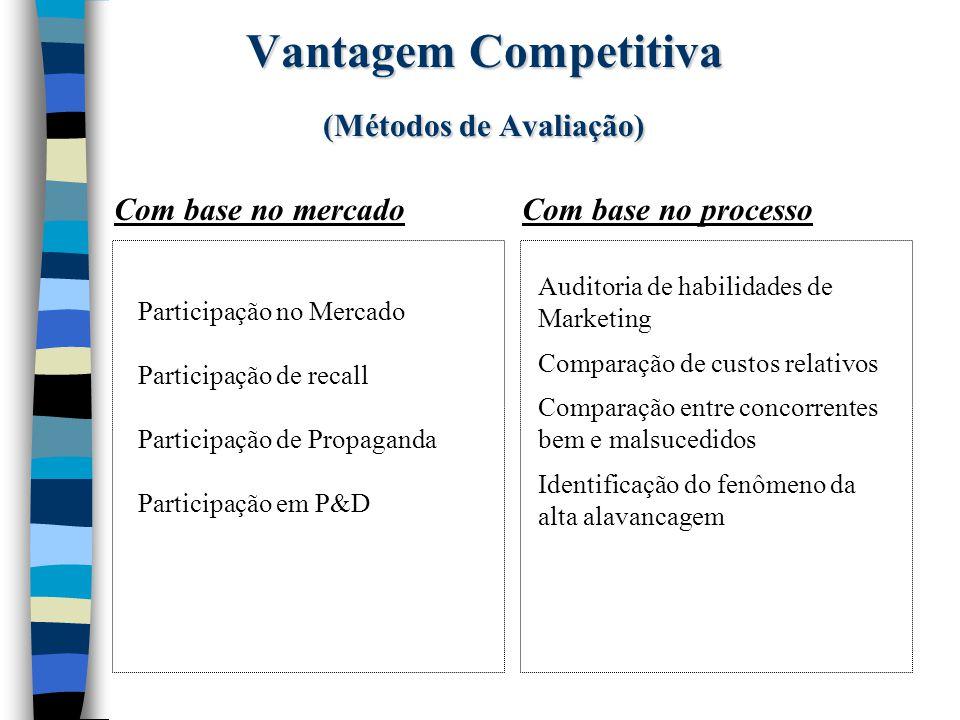Vantagem Competitiva (Avaliação com Base no Mercado) n Participação no Mercado - Baseia-se na porcentagem de vendas de um determinado produto sobre o total comercializado da categoria.