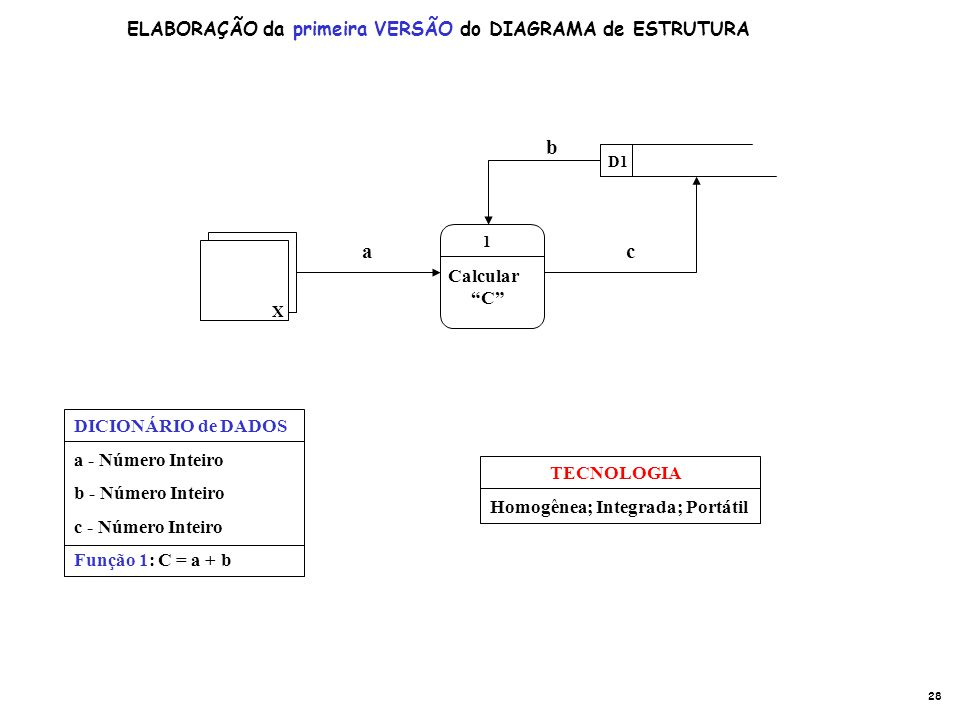 D1 X Calcular C 1 a b c DICIONÁRIO de DADOS a - Número Inteiro b - Número Inteiro c - Número Inteiro Função 1: C = a + b TECNOLOGIA Homogênea; Integra