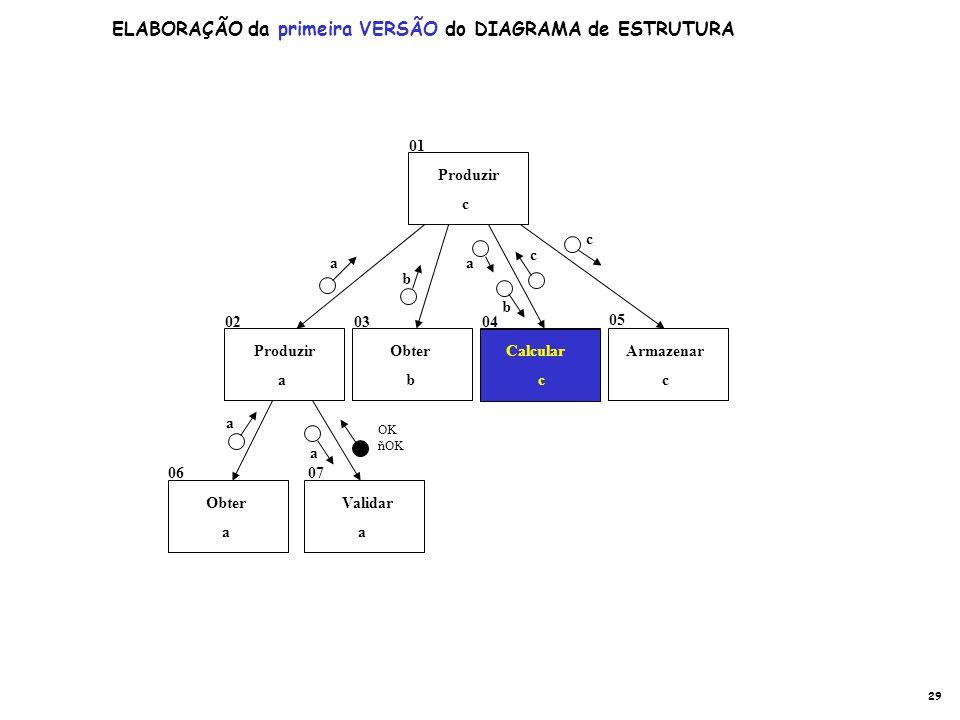 Calcular c Produzir a Produzir c Obter a Armazenar c Obter b Validar a a b c a b c a a OK ñOK Calcular c 01 05 020304 0607 ELABORAÇÃO da primeira VERS
