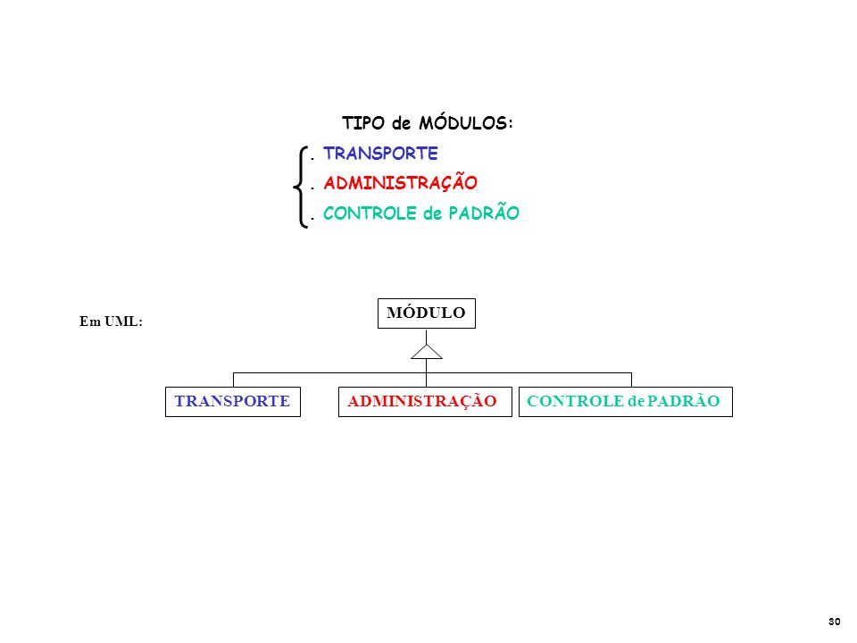 TIPO de MÓDULOS:. TRANSPORTE. ADMINISTRAÇÃO. CONTROLE de PADRÃO ADMINISTRAÇÃOTRANSPORTE MÓDULO CONTROLE de PADRÃO Em UML: 30