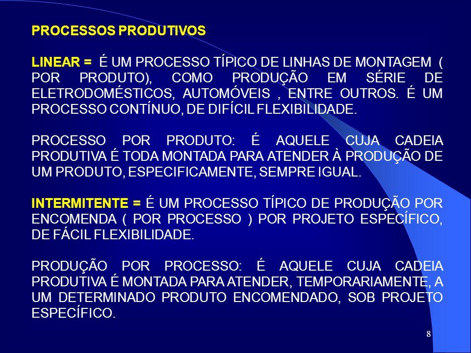 8 PROCESSOS PRODUTIVOS LINEAR = É UM PROCESSO TÍPICO DE LINHAS DE MONTAGEM ( POR PRODUTO), COMO PRODUÇÃO EM SÉRIE DE ELETRODOMÉSTICOS, AUTOMÓVEIS, ENT