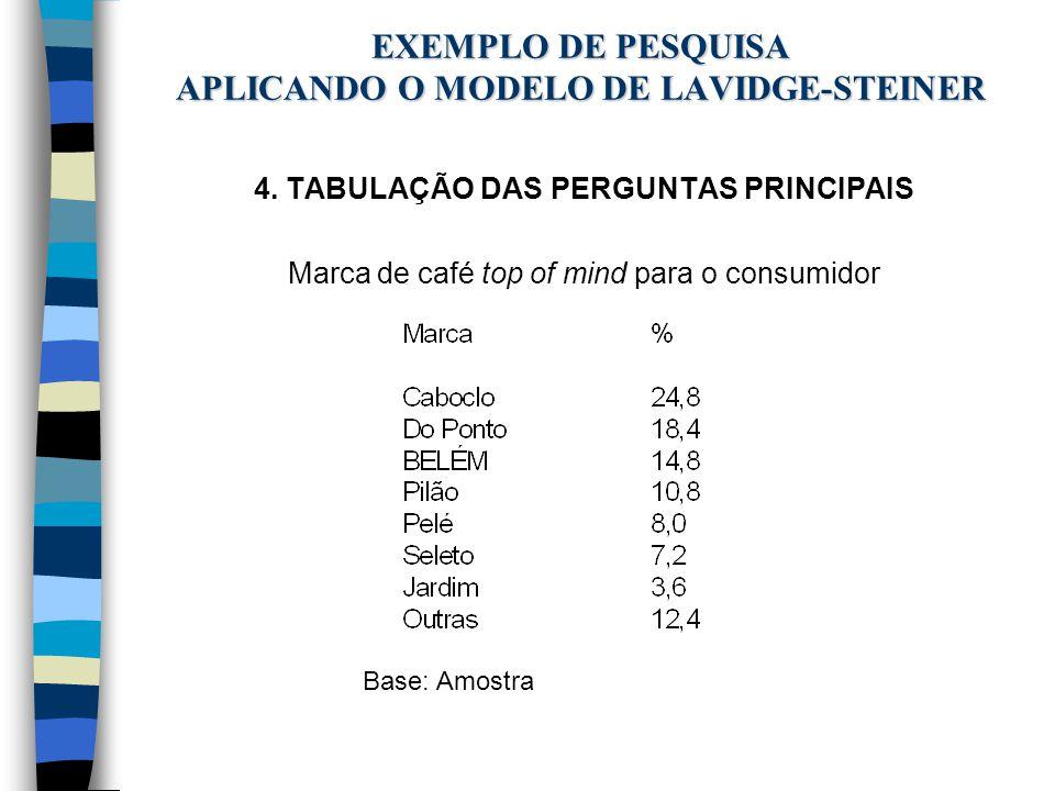 EXEMPLO DE PESQUISA APLICANDO O MODELO DE LAVIDGE-STEINER 4. TABULAÇÃO DAS PERGUNTAS PRINCIPAIS Marca de café top of mind para o consumidor Base: Amos