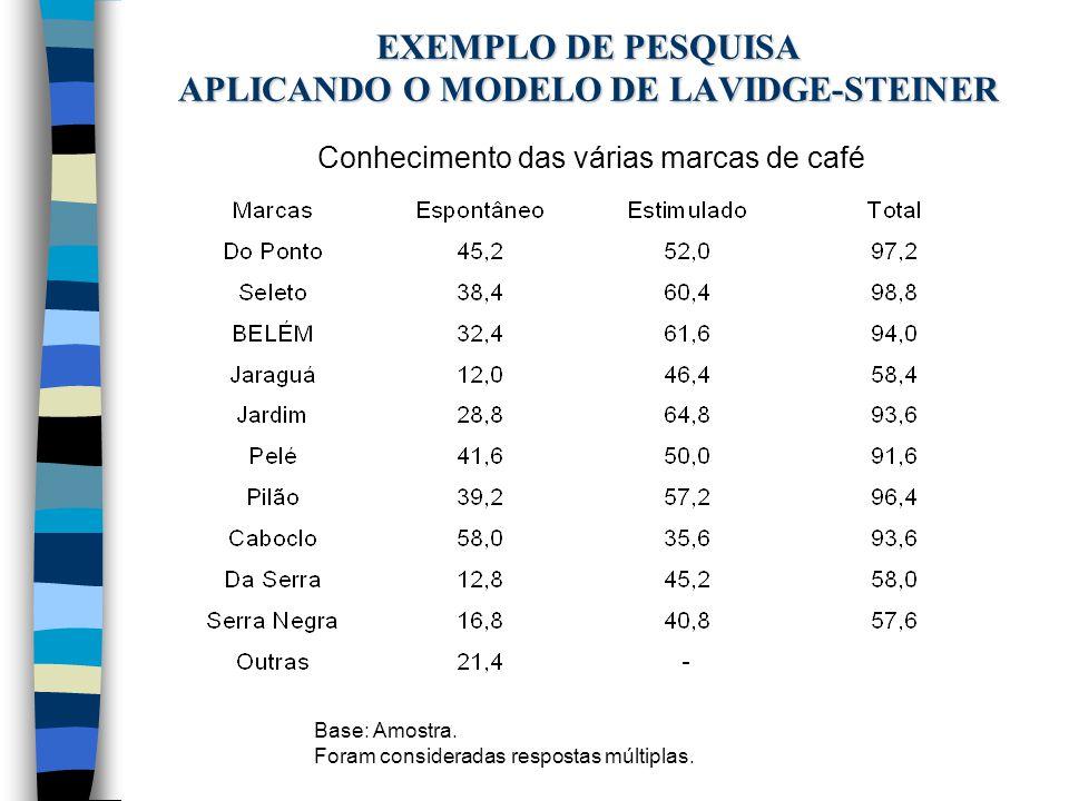 EXEMPLO DE PESQUISA APLICANDO O MODELO DE LAVIDGE-STEINER Conhecimento das várias marcas de café Base: Amostra. Foram consideradas respostas múltiplas