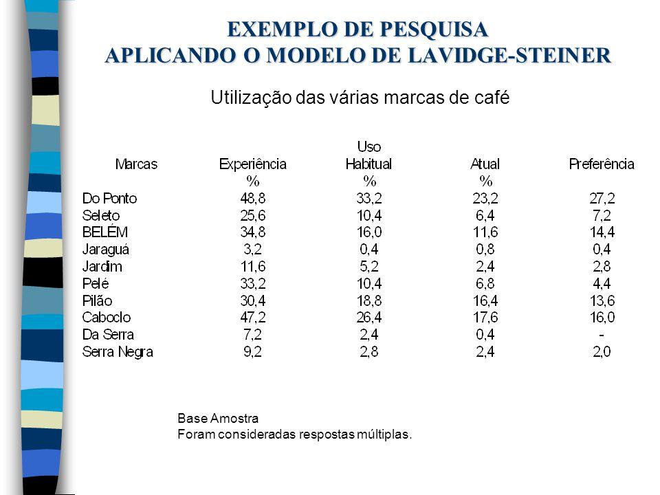 EXEMPLO DE PESQUISA APLICANDO O MODELO DE LAVIDGE-STEINER Utilização das várias marcas de café Base Amostra Foram consideradas respostas múltiplas.