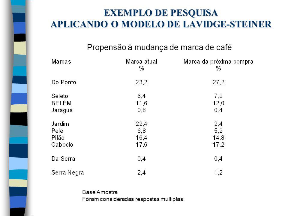 EXEMPLO DE PESQUISA APLICANDO O MODELO DE LAVIDGE-STEINER Propensão à mudança de marca de café Base Amostra Foram consideradas respostas múltiplas.
