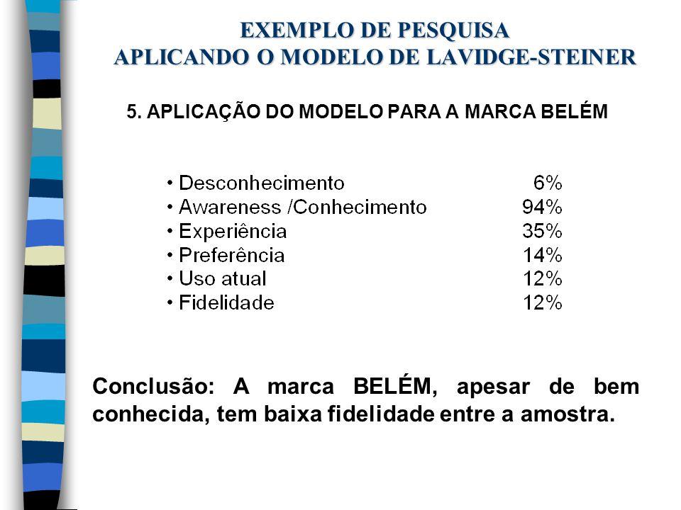 EXEMPLO DE PESQUISA APLICANDO O MODELO DE LAVIDGE-STEINER 5. APLICAÇÃO DO MODELO PARA A MARCA BELÉM Conclusão: A marca BELÉM, apesar de bem conhecida,