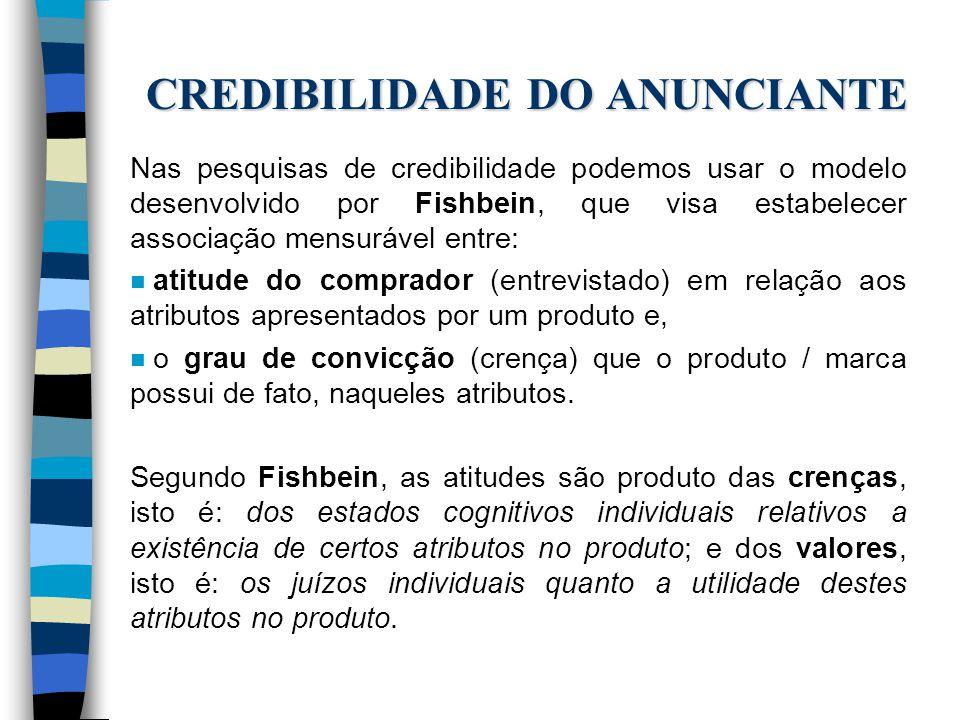 CREDIBILIDADE DO ANUNCIANTE Nas pesquisas de credibilidade podemos usar o modelo desenvolvido por Fishbein, que visa estabelecer associação mensurável