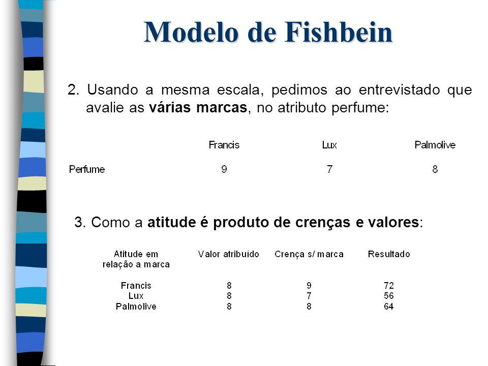 Modelo de Fishbein 2. Usando a mesma escala, pedimos ao entrevistado que avalie as várias marcas, no atributo perfume: 3. Como a atitude é produto de