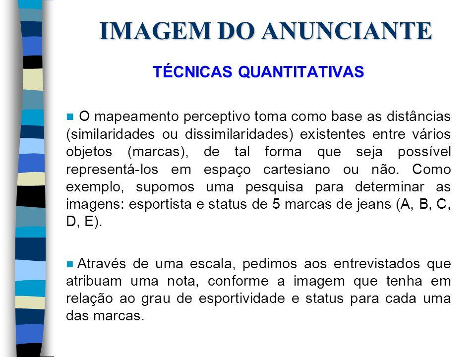 IMAGEM DO ANUNCIANTE TÉCNICAS QUANTITATIVAS n O mapeamento perceptivo toma como base as distâncias (similaridades ou dissimilaridades) existentes entr
