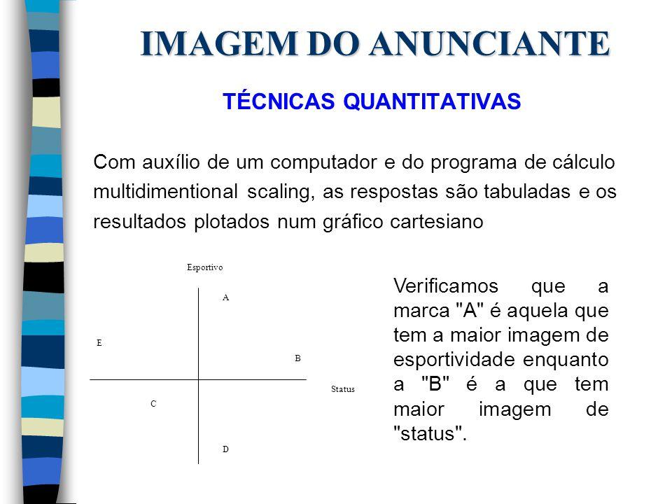 IMAGEM DO ANUNCIANTE TÉCNICAS QUANTITATIVAS Com auxílio de um computador e do programa de cálculo multidimentional scaling, as respostas são tabuladas