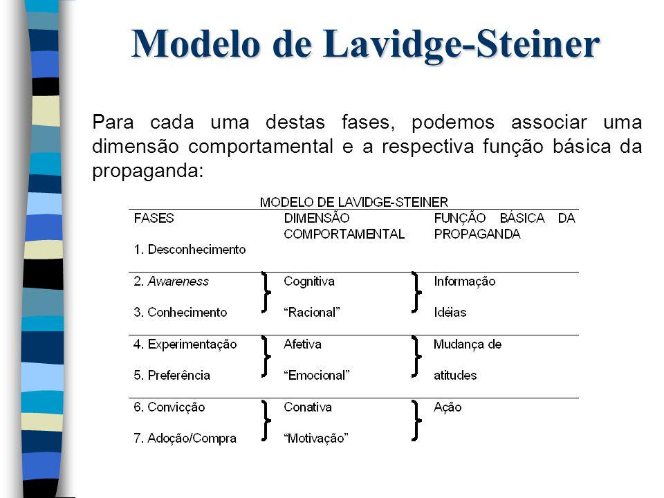 Modelo de Lavidge-Steiner Para cada uma destas fases, podemos associar uma dimensão comportamental e a respectiva função básica da propaganda: