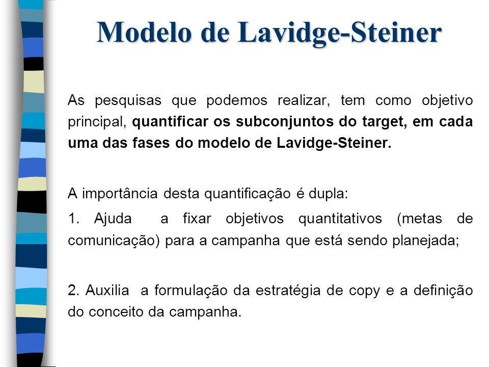 Modelo de Lavidge-Steiner As principais informações que buscamos com estas pesquisas são: n Marca top of mind; n Grau de utilização, experiência, uso habitual, uso atual e preferência; n Fidelidade à marca.