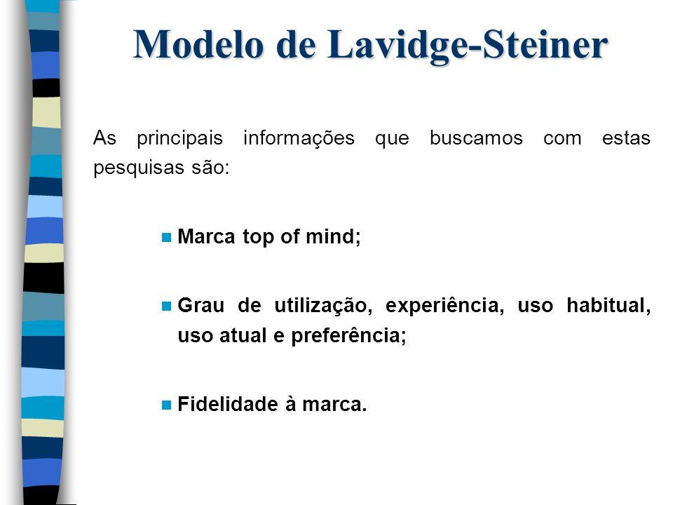 Modelo de Lavidge-Steiner As principais informações que buscamos com estas pesquisas são: n Marca top of mind; n Grau de utilização, experiência, uso