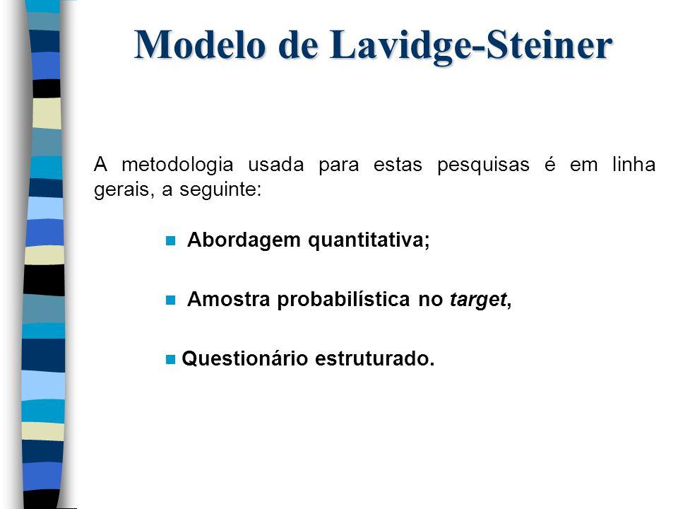 Modelo de Lavidge-Steiner A metodologia usada para estas pesquisas é em linha gerais, a seguinte: n Abordagem quantitativa; n Amostra probabilística n