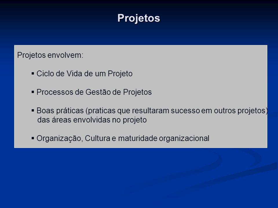 Projetos Projetos envolvem: Ciclo de Vida de um Projeto Processos de Gestão de Projetos Boas práticas (praticas que resultaram sucesso em outros projetos) das áreas envolvidas no projeto Organização, Cultura e maturidade organizacional